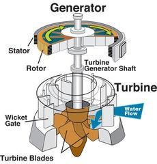 230px-Water_turbine